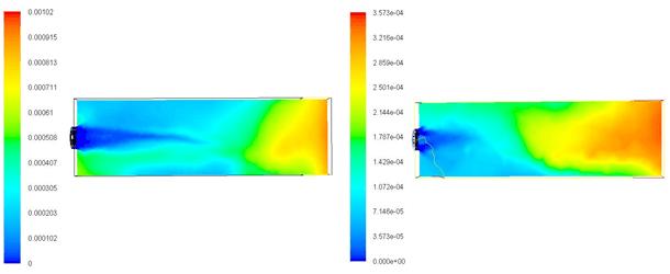 Pav. 1. Kairėje – NOx koncentracijos prieš papildomų degių dujų įvedimą, ir dešinėje – po įvedimo 40° kampu