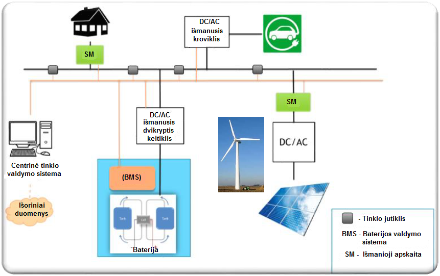 EnergyKeeper išmanaus tinklo modelis