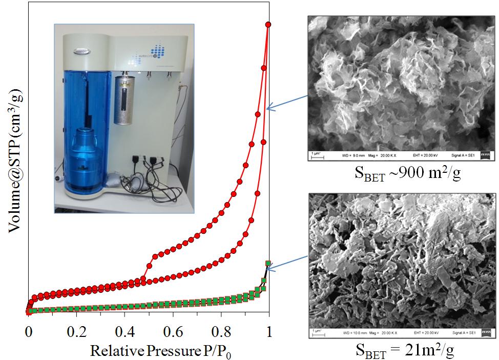 3 pav. Pradinės sintezei naudojamos medžiagos ir susintetintos porėtos heterostruktūros N2 sorbcijos-desorbcijos izotermos ir SEM nuotraukos