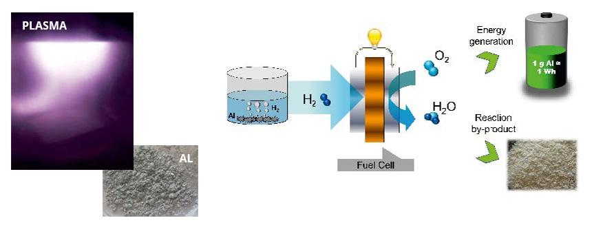 plazmoje aktyvuoto aliuminio ir vandens reakcija