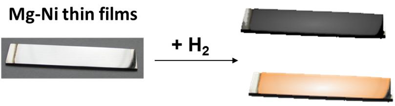 Plonų Mg-Ni hidrido dangų tyrimai