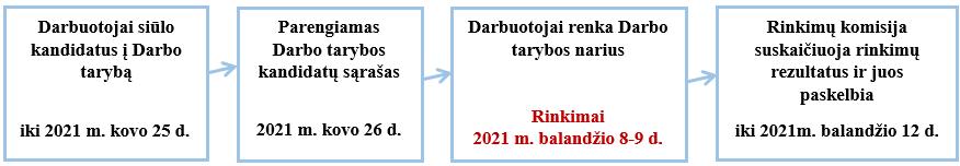 LEI Darbo tarybos rinkimų etapai